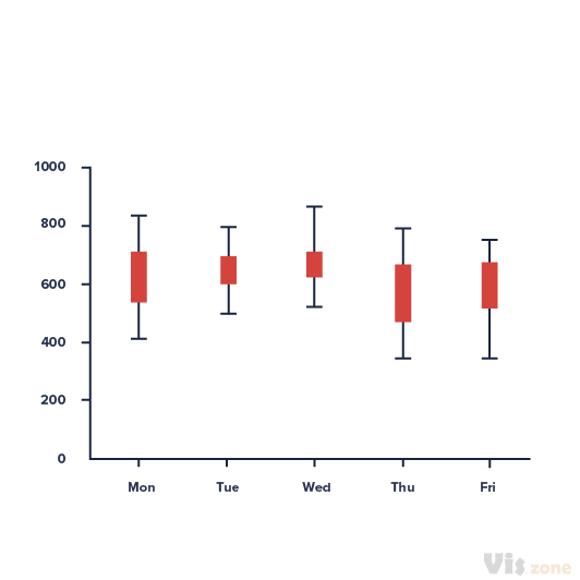 A candlestick chart is a style of bar-chart used to describe price movements of a security, derivative, or currency for a designated span of time. Each bar represents the range of price movement over a given time interval.  It is most often used in technical analysis of equity and currency price patterns. They appear superficially similar to box plots, but are unrelated. The dataset for a candlestick chart contains low, high, open and close values. The high and low values are visualized as the top and bottom of each stick, where the open and close values are reflected in the square inside.