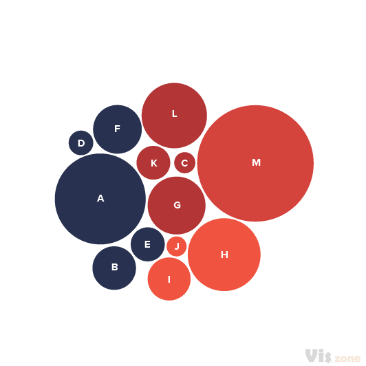 Nested circles allow to represent hierarchies and compare values. This visualization is particularly effective to show the proportion between elements through their areas and their position inside a hierarchical structure.
