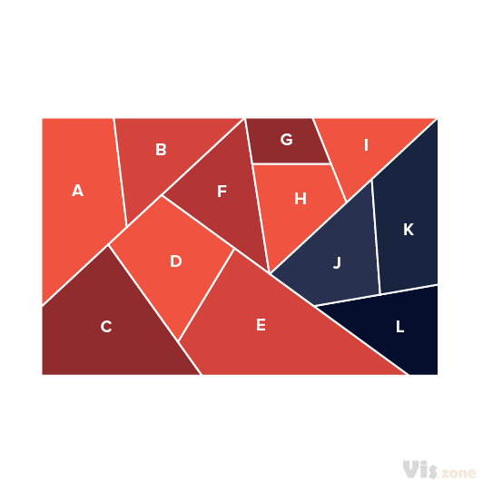 Similar to a regular square treemap, but convex polygons are used instead of rectangles e.g. a new hierarchical partition scheme, also called a polygonal partition, which uses convex polygons rather than just rectangles. Treemaps display hierarchical (tree-structured) data as a set of nested polygons. Each branch of the tree is given a polygons, which is then tiled with smaller polygons representing sub-branches. The use of Convex Treemaps compared to regular tree maps would be when you want to show grouping and realtions instead of the strict hierachical structure of a a normal treemap.