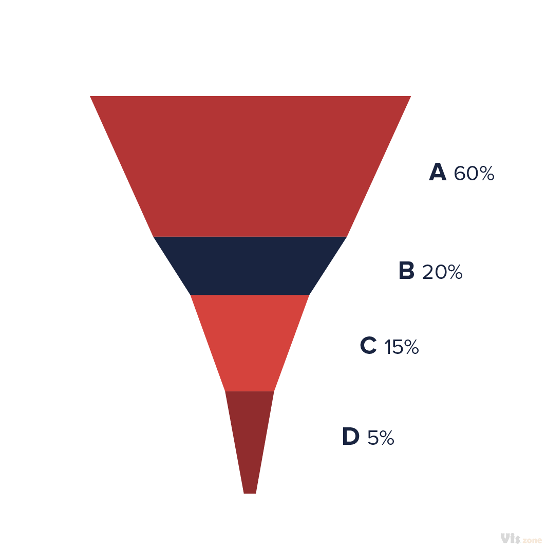 A funnel chart is used to show streamlined data; each slice in the funnel represents a process that has filtered out data. The last funnel bears the value that is the final result of the entire procedure. A funnel chart displays values as progressively decreasing proportions amounting to 100 percent in total. The size of the area is determined by the series value as a percentage of the total of all values. Any funnel consists of the higher part called head (or base) and the lower part referred to as neck. Ideally, the funnel chart shows a process that starts at 100% and ends with a lower percentage where it is noticeable in what stages the fall out happens and at what rate. If the chart is also combined with research data, meaning quantified measurements of just how many items are lost at each step of the sales or order fulfillment process, then the funnel chart illustrates where the biggest bottlenecks are in the process.