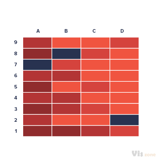 "A heat map is a data visualization type where the individual values contained in a matrix through variations in coloring. The term ""Heat map"" was originally introduced by software designer Cormac Kinney in 1991 to describe a 2D display depicting real time financial market information even though similar visualizations have existed for over a century. Heat maps are useful for visualizing variance across multiple variables to display patterns in correlations Fractal maps and tree maps both often use a similar system of color-coding to represent the values taken by a variable in a hierarchy. The term is also used to mean its thematic application as a choropleth map.  Many also incorrectly refers to heat maps as Choropleth maps – properly because of the misleading term 'map'. But a choropleth maps include different shading or patterns within geographic boundaries to show the proportion of a variable of interest, whereas the coloration a heat map does not correspond to geographic boundaries."