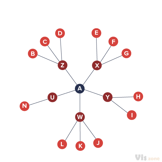 A hyperbolic tree defines a graph drawing method inspired by hyperbolic geometry.  Displaying hierarchical data as a tree suffers from visual clutter as the number of nodes per level can grow exponentially. For a simple binary tree, the maximum number of nodes at a level n is 2n, while the number of nodes for larger trees grows much more quickly.  Drawing the tree as a node-link diagram thus requires exponential amounts of space to be displayed.