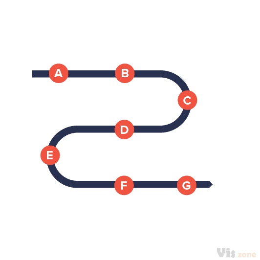 A linear process diagram simply displays a process with start and end point on a line. It can be visualized in many shapes, designs with various of process steps.