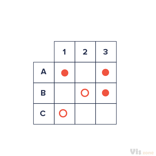 The Matrix Diagram shows the relationship between items. At each intersection a relationship is either absent or present. It then gives information about the relationship, such as its strength, the roles played by various individuals or measurements. It can be shaped differently depending on how many groups must be compared. Six differently shaped matrices are possible: L, T, Y, X, C, R and roof-shaped.