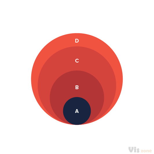 A Layered Proportional Area Chart is used for comparing proportions (size, quantities, etc.) to provide a quick overview of the relative size of data without the use of scales. You can also find a variant of this with circle shaped forms.