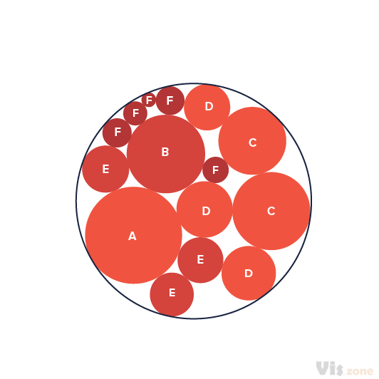 Circle Packing is a method to visualize large amounts of hierarchically structured data. Tangent circles represent brother nodes at the same level; to visualize the hierarchy, all children of a node are packed into that node (and thus determine its size). The size of a leaf-node can represent an arbitrary property, such as file size. An advantage of this algorithm is the good overview of large data sets and the clear representation of groupings and structural relationships.