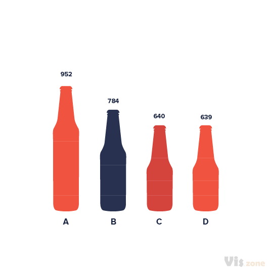 Pictorial bar chart is a visual representation of a bar chart used by designers in infographic. Icons or illustrations  are used instead of bars by either stretching or scaling the length of the object.