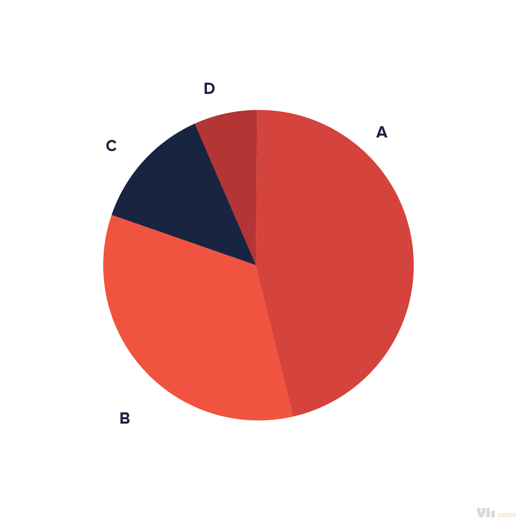 A pie chart is divided into sectors, illustrating numerical proportion. In a pie chart, the arc length of each sector (and consequently its central angle and area), is proportional to the quantity it represents. While it is named for its resemblance to a pie which has been sliced, there are variations on the way it can be presented.