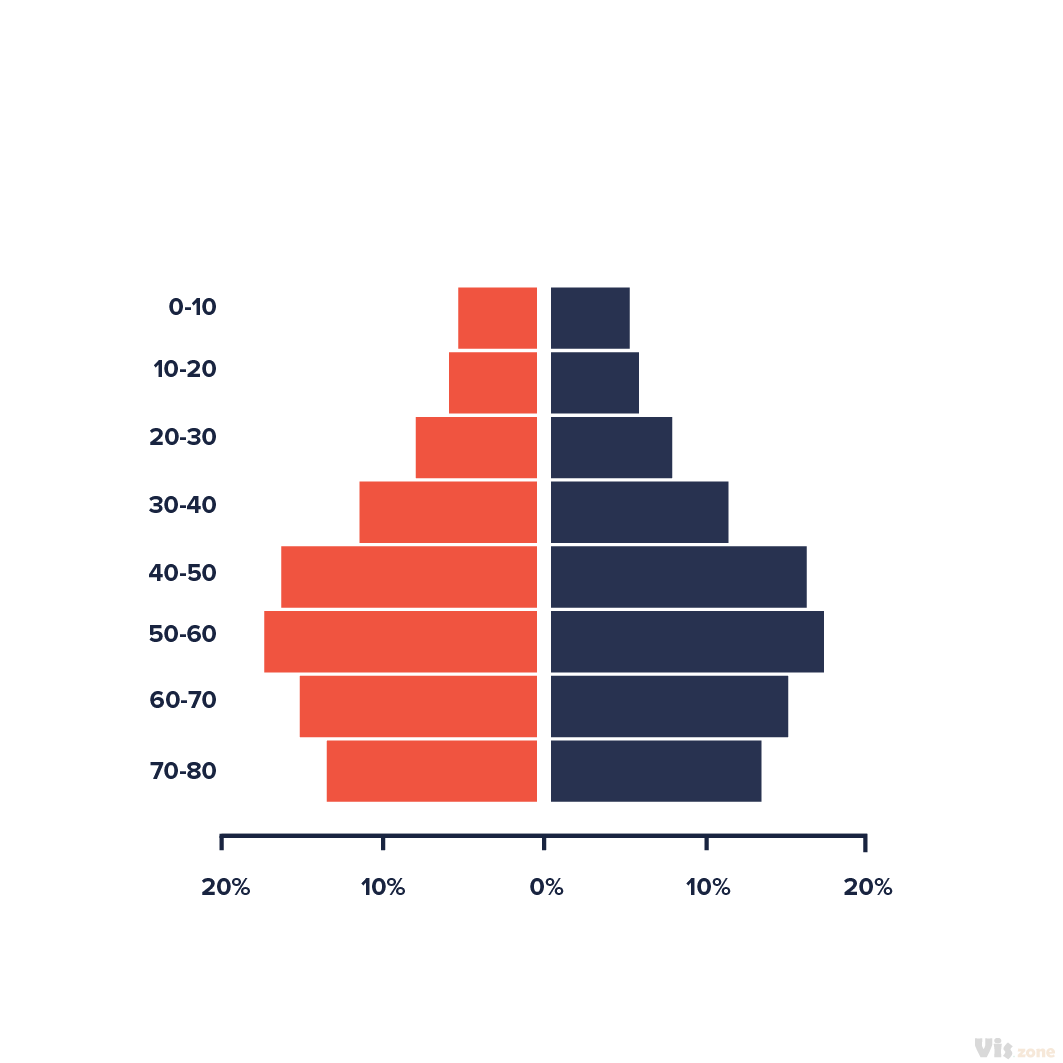 A population pyramid, also called an age pyramid or age picture diagram, is a graphical illustration that shows the distribution of various age groups in a population, which forms the shape of a pyramid when the population is growing. It is also used in ecology to determine the overall age distribution of a population; an indication of the reproductive capabilities and likelihood of the continuation of a species.