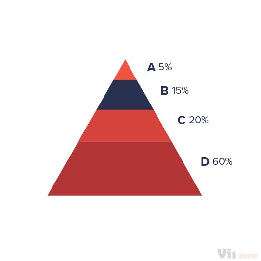 A pyramid chart is an inverted funnel chart. Similar to a funnel chart, the pyramid chart is a single series chart which does not use an axis. It represents data as portions of a 100% (the individual segments add up to represent a whole).