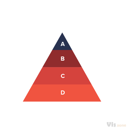 Pyramid diagram are is used to arrange items or concepts in a way that shows hierarchical structure. This can include business management positions, products sold, business locations, etc. In any case, the topics must have a progressive order. A famous If you want to show quantity and not just hierarchy the similar pyramid chart can be used.