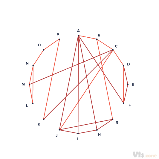 Radial Convergences are used to visualize relationships between entities. Entities are displayed as round nodes and lines show the relationships between them. It is similar to a network visualization but it is arranged in strict circular layout.