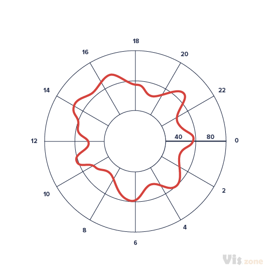 Radial Line Graph is a part of radial graphs that takes data and render it as collection of data points wrapped around a circle. It is also mapping a list of categories from the minimum to the maximum of the extent of the chart. Radial Line Graph is rendered using a collection of straight lines connecting data points.