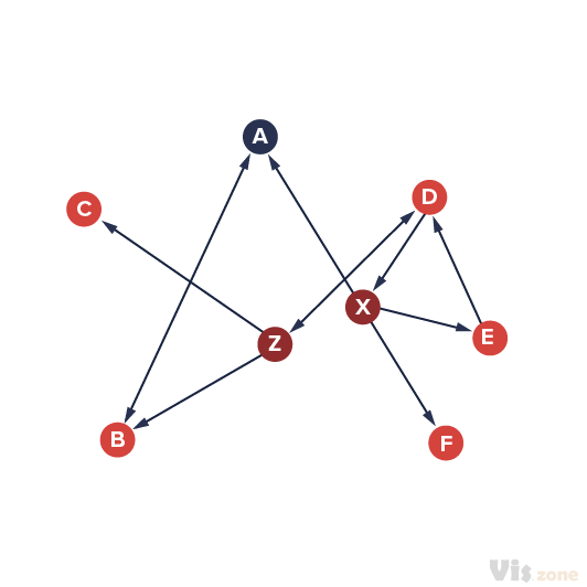 A Sociogram is a graphic representation of social links that a person has. It is a graph drawing that plots the structure of interpersonal relations in a group situation. A sociogram can be drawn on the basis of many different criteria: Social relations, channels of influence, lines of communication etc.