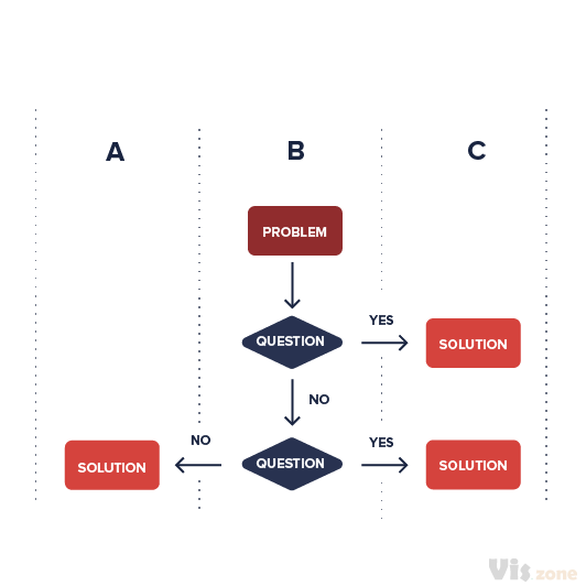 A swimlane flow chart is a type of flowchart. It documents the steps or activities across boarder and show which step and activity belongs to whom throughout processes; that's why it's also called a cross-functional-diagram or a cross-channel-diagram. What a swimlane flow chart makes special and unique is that the elements within the flowchart are placed and match together in lanes, and you can plan, coordinate when and how a channel is required. These lanes can help identify and visualize stages, departments, or any other set of separated categories. And furthermore it work out who is in charge, who (employees, responsible people, stakeholders and areas) is responsible, who has to deliver or what can we do in which step or by which communication channel and the instant and situations in the process at which they are and how they are involved.