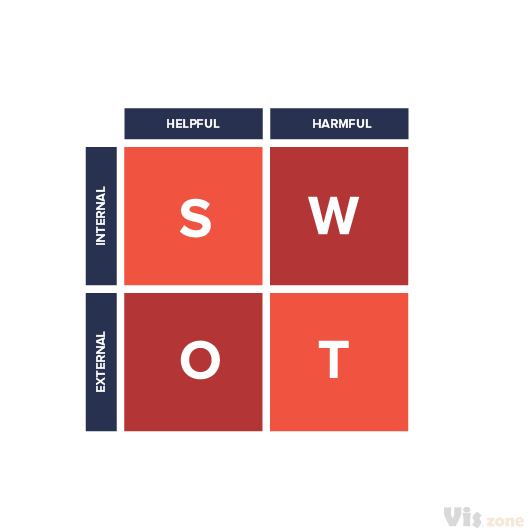 A SWOT analysis (alternatively SWOT matrix) is a structured planning method used to evaluate the strengths, weaknesses, opportunities and threats. It is commonly used in business plan arrangement and / or in companies start-up to testify the strenght of a project or a potential business.