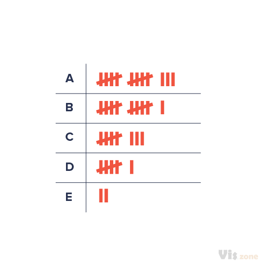 A Tally Chart can both be referred to as a recording and graphically tool for showing the frequency of the data by using the tally mark numeral system.