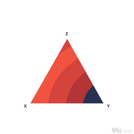 In addition to the Ternary Plot, you will also find the Ternary Contour Plot. These plots can be used for example to chart the response of an independent variable to changes in a mixture of three components.