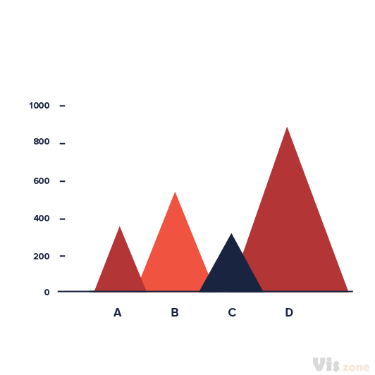 A triangle bar chart is a variation of bar chart where triangles are used instead of rectangles. Height or volume of each triangle is proportional to the values it represents. The triangle bars can be plotted vertically or horizontally. A bar graph is a chart that uses either horizontal or vertical bars to show comparisons among categories. One axis of the chart shows the specific categories being compared, and the other axis represents a discrete value.