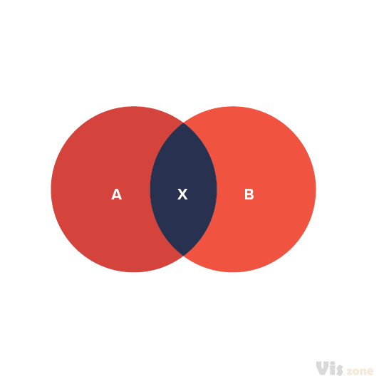 A Venn diagram or set diagram is a diagram that shows all possible logical relations between a finite collection of sets. Venn diagrams were conceived around 1880 by John Venn. They are used to teach elementary set theory, as well as illustrate simple set relationships in probability, logic, statistics, linguistics and computer science.