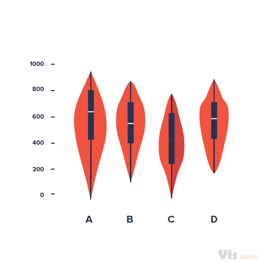 A violin plot is a method of plotting numeric data. It is a box plot with a rotated kernel density plot on each side. The violin plot is similar to box plots, except that they also show the probability density of the data at different values. Typically violin plots will include a marker for the median of the data and a box indicating the interquartile range, as in standard box plots.