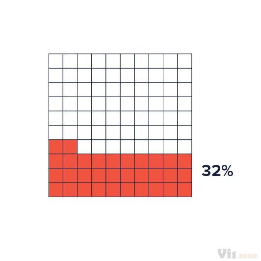 A waffle chart shows progress towards a target or a completion percentage. There is a grid of small cells, of which coloured cells represent the data. A chart can consist of one category or several categories. Multiple waffle charts can be put together to show a comparison between different charts.