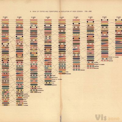 Print of Rank of states and territories in population at each census: 1790 - 18 Poster on Vintage Visualizations
