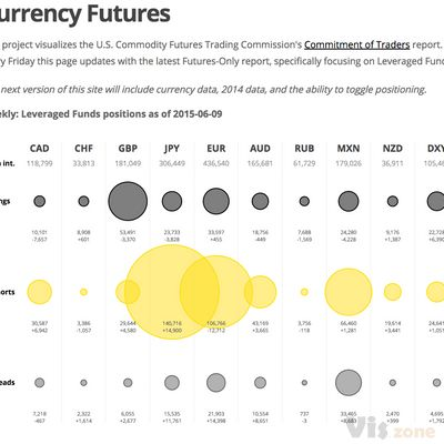 Futures positions visualized [091314]