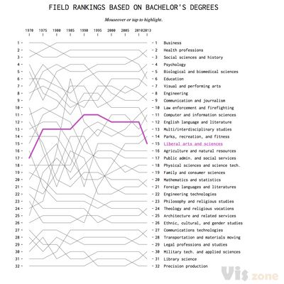 Most Popular Fields of Study, Since 1970 | FlowingData