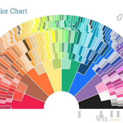 The Crayon-Bow – Crayola Color Chart, 1903-2010