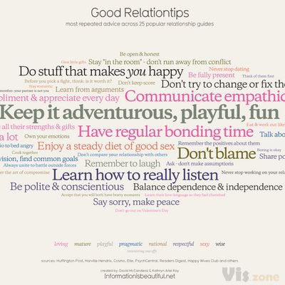 Good Relationtips – Most Commonly Given Relationship Advice — Information is Beautiful