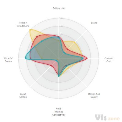 A different look for the d3.js radar chart | Visual Cinnamon