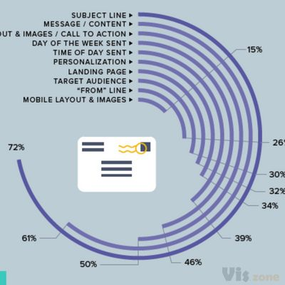 Marketo - Infographic: Email Marketing Cheat Sheet - Column Five