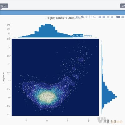 Contour Plots | Plotly Graphing Library for MATLAB® | Plotly
