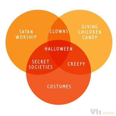 Halloween Dissected With Nonsensical Charts and Graphs [COMIC]