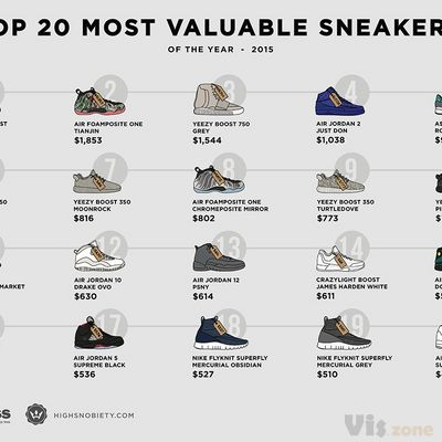 The Most Valuable Sneakers of 2015 | Highsnobiety