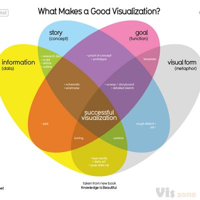 What Makes A Good Data Visualization? — Information is Beautiful