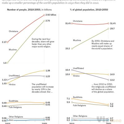 The Future of World Religions: Population Growth Projections, 2010-2050 | Pew Research Center