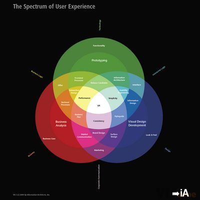 All sizes | The Spectrum of User Experience: Preparing the next blog entry | Flickr - Photo Sharing!