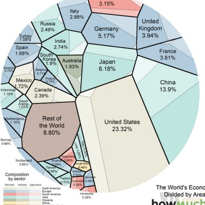"Andy Kirk on Twitter: ""Voronoi treemap breaking down the world economy by country and sector http://t.co/xKoxskZUIM http://t.co/1f7AVbivUQ (by @howmuch_net)"" / Twitter"