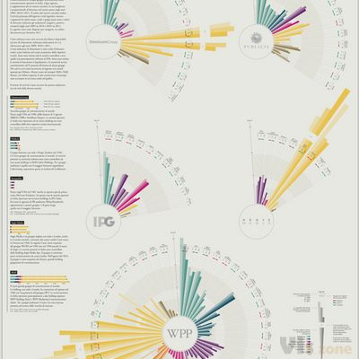 Infographics Revenues Agencies in Italy - The Visual Agenc… | Flickr